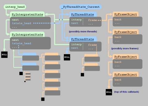 A Diagram of Python's State Structures